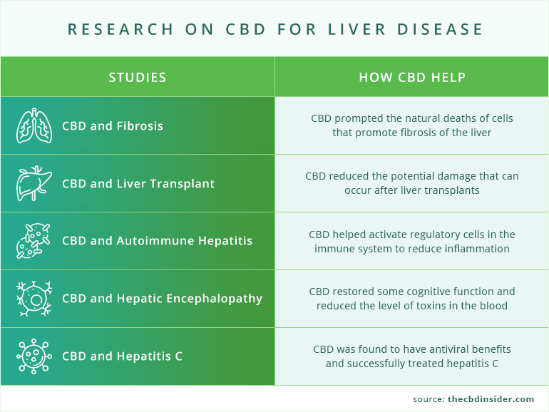 Research on CBD for liver disease