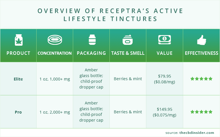 overview of tinctures