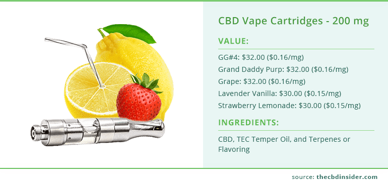 value and ingredients of cbd vape cartridges 200 mg from cbdistillery