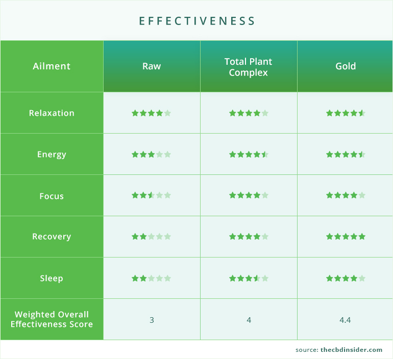 graph of effectiveness for plus cbd oil softgels