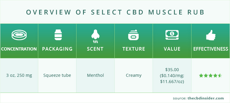 general info on select cbd muscle rub