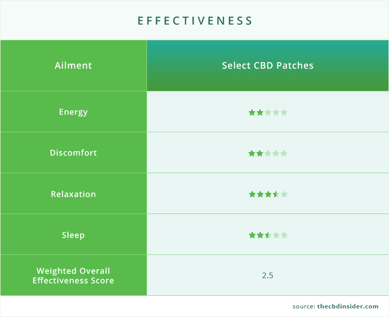 effectiveness of select cbd patches